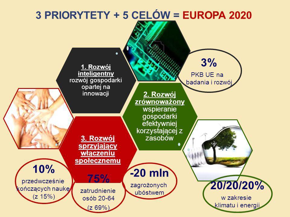 3% PKB UE na badania i rozwój 3. Rozwój sprzyjający włączeniu społecznemu 2. Rozwój zrównoważony wspieranie gospodarki efektywniej korzystającej z zas