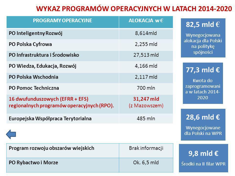 WYKAZ PROGRAMÓW OPERACYJNYCH W LATACH 2014-2020 PROGRAMY OPERACYJNEALOKACJA w PO Inteligentny Rozwój8,614mld PO Polska Cyfrowa2,255 mld PO Infrastruktura i Środowisko27,513 mld PO Wiedza, Edukacja, Rozwój4,166 mld PO Polska Wschodnia2,117 mld PO Pomoc Techniczna700 mln 16 dwufunduszowych (EFRR + EFS) regionalnych programów operacyjnych (RPO).