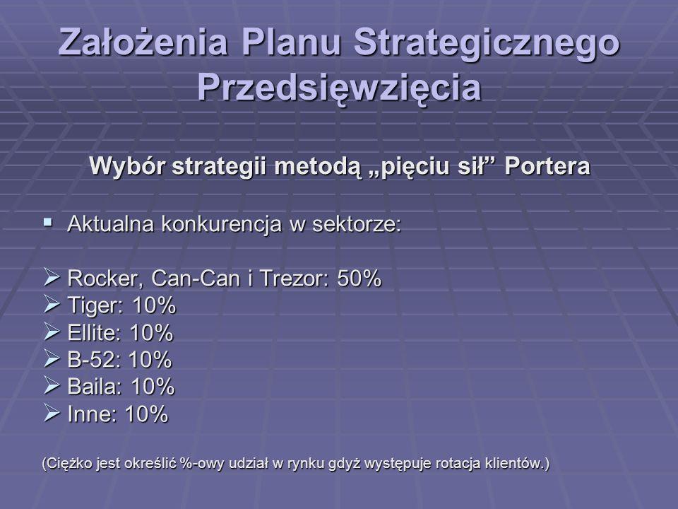 Założenia Planu Strategicznego Przedsięwzięcia Wybór strategii metodą pięciu sił Portera Aktualna konkurencja w sektorze: Aktualna konkurencja w sekto