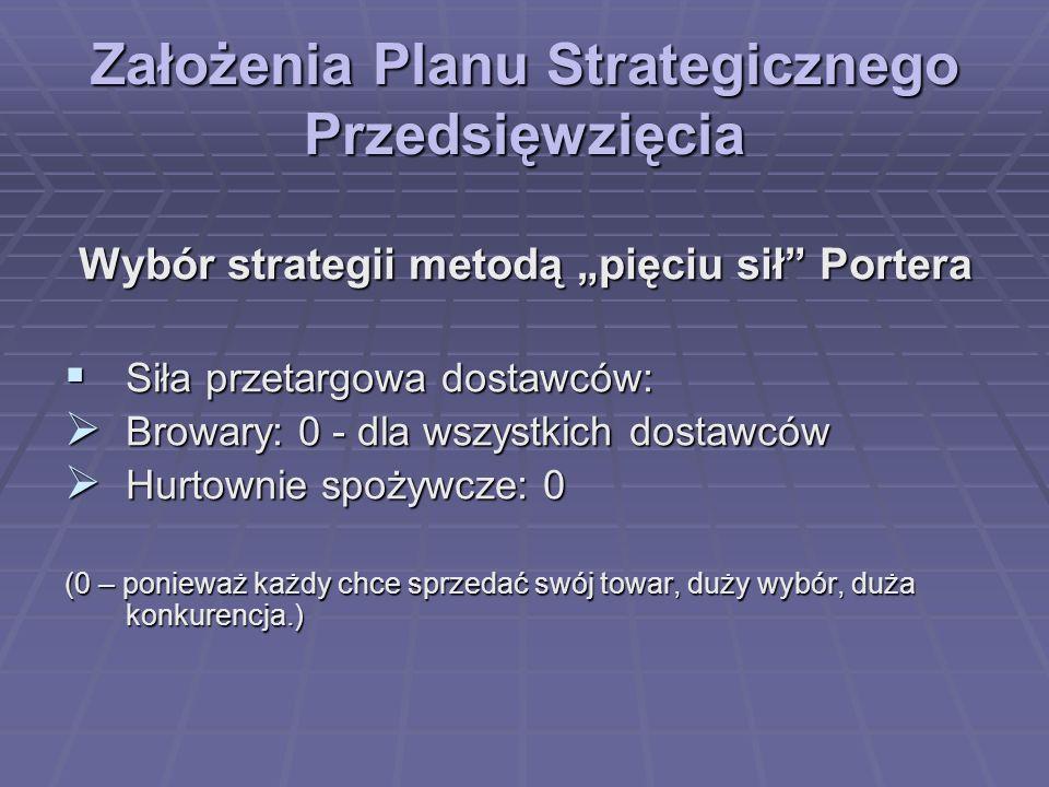 Założenia Planu Strategicznego Przedsięwzięcia Wybór strategii metodą pięciu sił Portera Siła przetargowa dostawców: Siła przetargowa dostawców: Browa