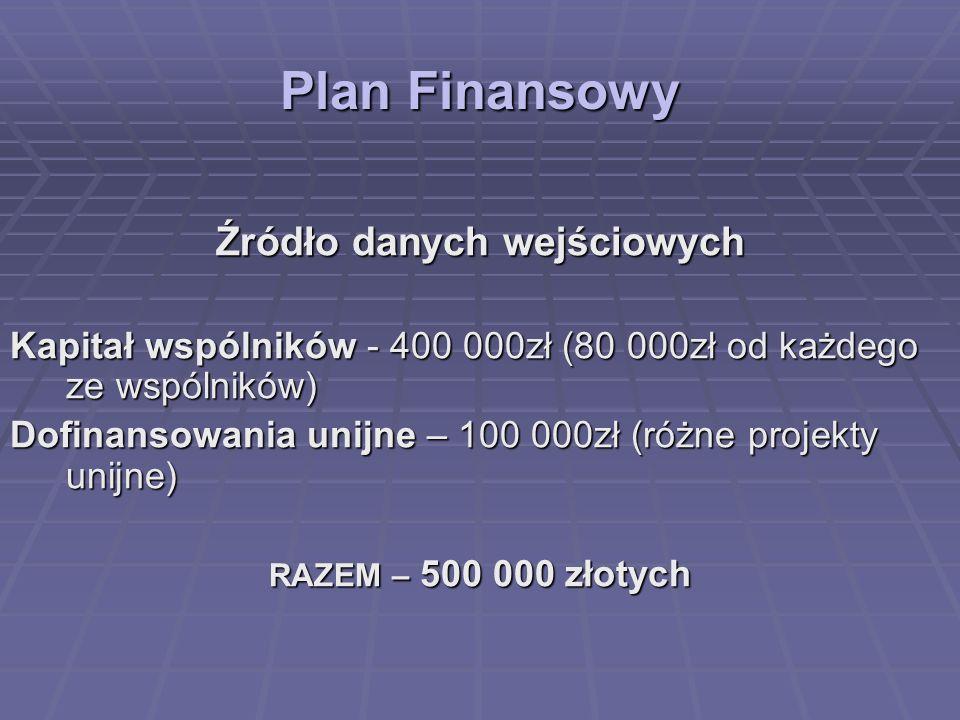 Plan Finansowy Źródło danych wejściowych Kapitał wspólników - 400 000zł (80 000zł od każdego ze wspólników) Dofinansowania unijne – 100 000zł (różne p