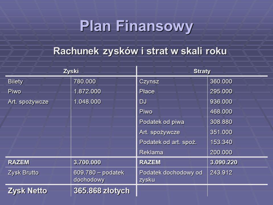 Plan Finansowy Rachunek zysków i strat w skali roku ZyskiStraty Bilety780.000Czynsz360.000 Piwo1.872.000Płace295.000 Art. spożywcze 1.048.000DJ936.000