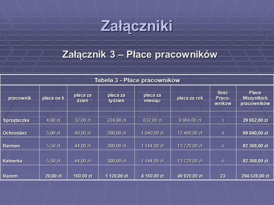 Załączniki Załącznik 3 – Płace pracowników Tabela 3 - Płace pracowników pracownik płaca na h płaca za dzień tydzień miesiąc płaca za rok IlośćPraco-wn