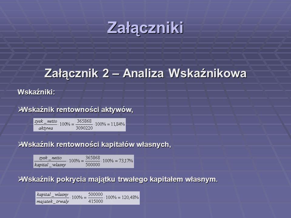 Załączniki Załącznik 2 – Analiza Wskaźnikowa Wskaźniki: Wskaźnik rentowności aktywów, Wskaźnik rentowności aktywów, Wskaźnik rentowności kapitałów wła