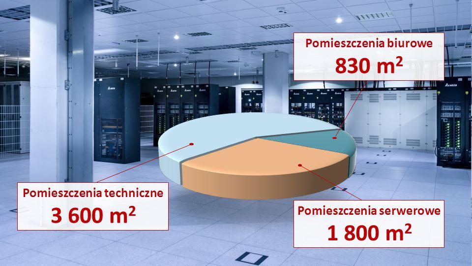 Pomieszczenia serwerowe 1 800 m 2 Pomieszczenia biurowe 830 m 2 Pomieszczenia techniczne 3 600 m 2