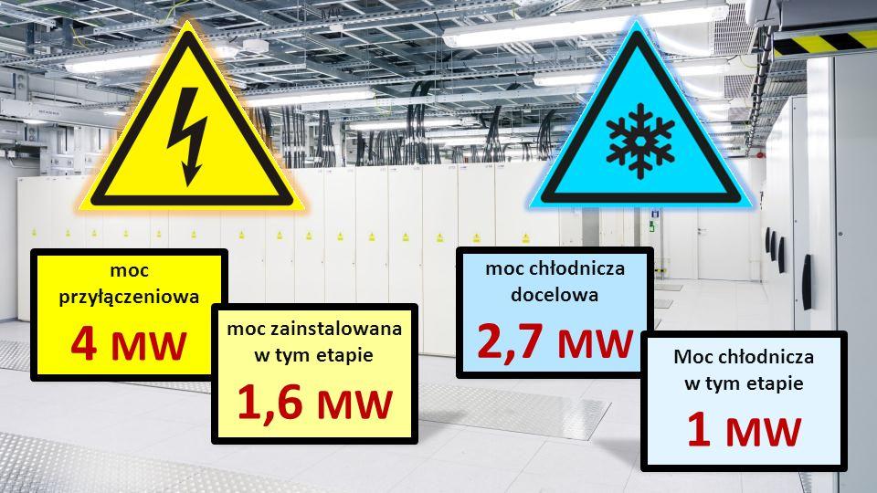moc przyłączeniowa 4 MW moc zainstalowana w tym etapie 1,6 MW moc chłodnicza docelowa 2,7 MW Moc chłodnicza w tym etapie 1 MW