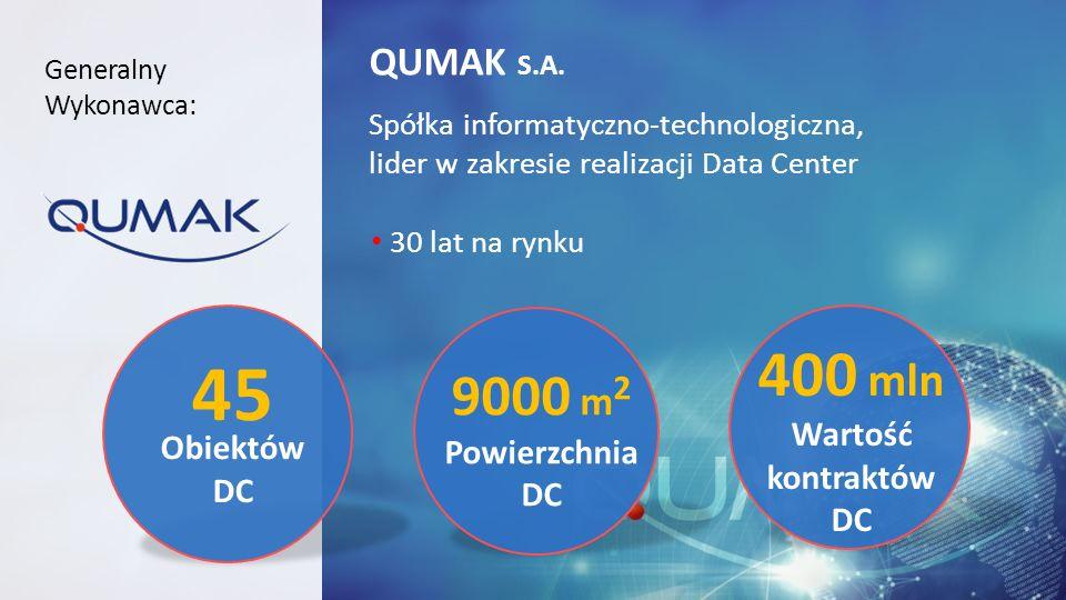 QUMAK S.A. Spółka informatyczno-technologiczna, lider w zakresie realizacji Data Center 30 lat na rynku Generalny Wykonawca: 45 Obiektów DC 9000 m 2 P