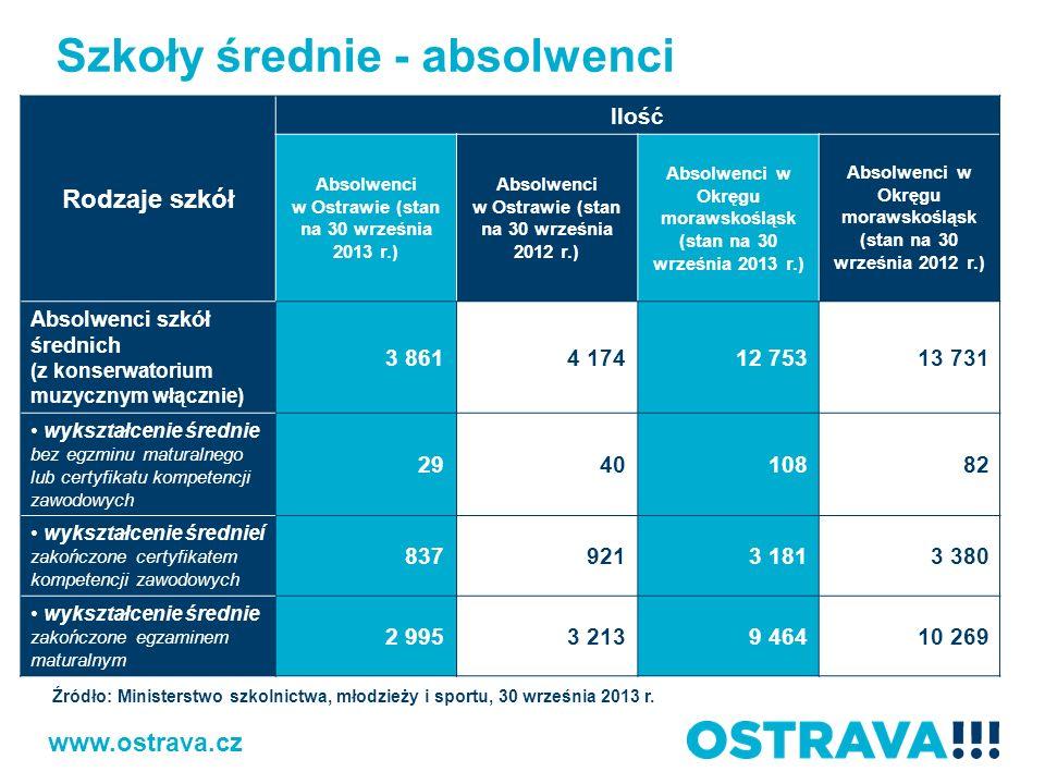 Szkoły średnie - absolwenci Rodzaje szkół Ilość Absolwenci w Ostrawie (stan na 30 września 2013 r.) Absolwenci w Ostrawie (stan na 30 września 2012 r.