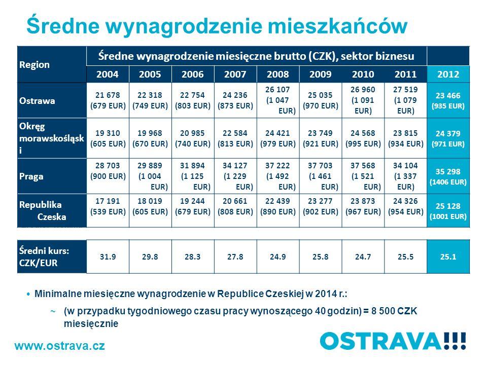 Średne wynagrodzenie mieszkańców Minimalne miesięczne wynagrodzenie w Republice Czeskiej w 2014 r.: ~(w przypadku tygodniowego czasu pracy wynoszącego