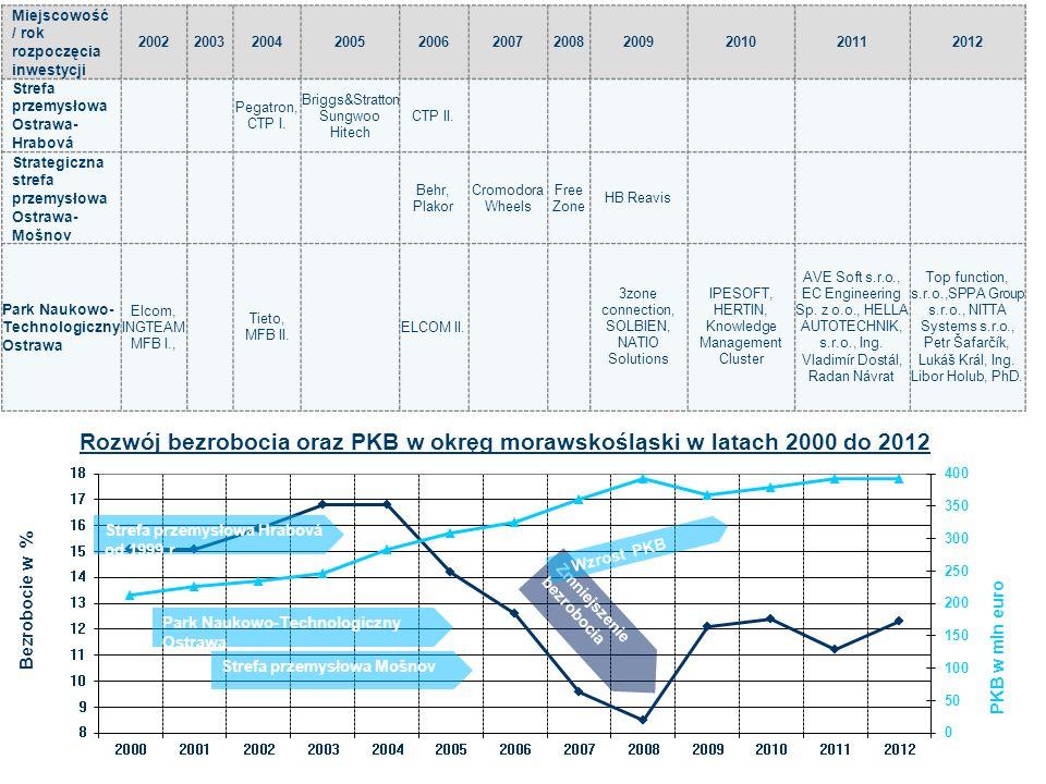 Rozwój bezrobocia oraz PKB w okręg morawskośląski w latach 2000 do 2012 Miejscowość / rok rozpoczęcia inwestycji 2002200320042005200620072008200920102