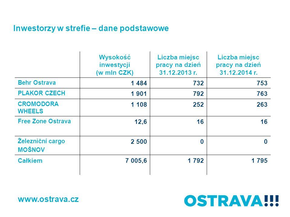 Wysokość inwestycji (w mln CZK) Liczba miejsc pracy na dzień 31.12.2013 r. Liczba miejsc pracy na dzień 31.12.2014 r. Behr Ostrava 1 484732753 PLAKOR
