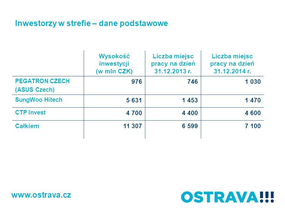 Wysokość inwestycji (w mln CZK) Liczba miejsc pracy na dzień 31.12.2013 r. Liczba miejsc pracy na dzień 31.12.2014 r. PEGATRON CZECH (ASUS Czech) 9767