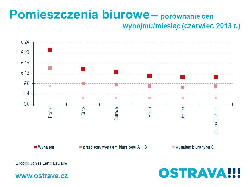 Pomieszczenia biurowe – porównanie cen wynajmu/miesiąc (czerwiec 2013 r.) www.ostrava.cz Źródło: Jones Lang LaSalle