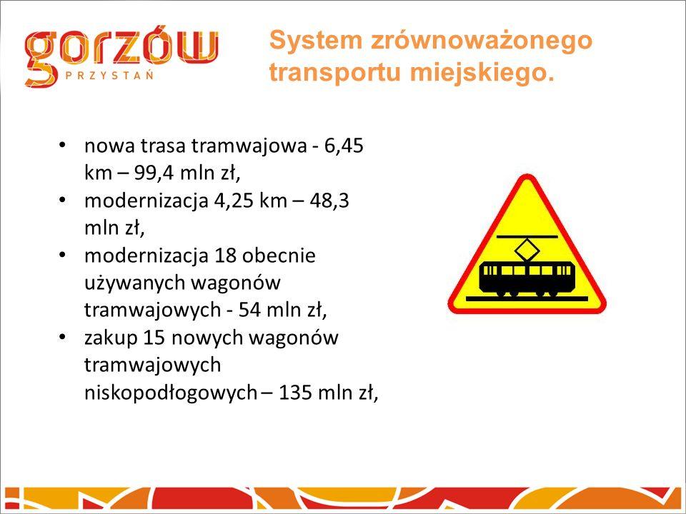 System zrównoważonego transportu miejskiego. nowa trasa tramwajowa - 6,45 km – 99,4 mln zł, modernizacja 4,25 km – 48,3 mln zł, modernizacja 18 obecni