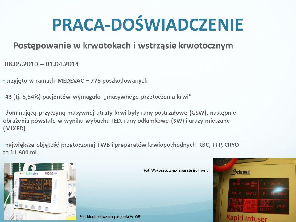 PRACA-DOŚWIADCZENIE Postępowanie w krwotokach i wstrząsie krwotocznym 08.05.2010 – 01.04.2014 - przyjęto w ramach MEDEVAC – 775 poszkodowanych - 43 (tj.