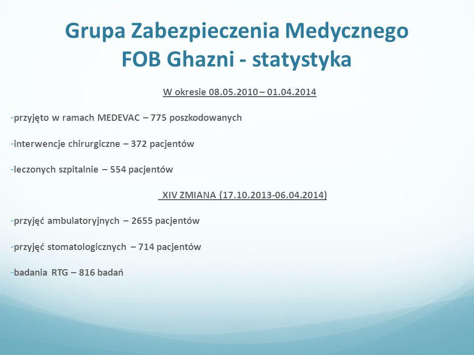 Grupa Zabezpieczenia Medycznego FOB Ghazni - statystyka W okresie 08.05.2010 – 01.04.2014 - przyjęto w ramach MEDEVAC – 775 poszkodowanych - interwencje chirurgiczne – 372 pacjentów - leczonych szpitalnie – 554 pacjentów XIV ZMIANA (17.10.2013-06.04.2014) - przyjęć ambulatoryjnych – 2655 pacjentów - przyjęć stomatologicznych – 714 pacjentów - badania RTG – 816 badań