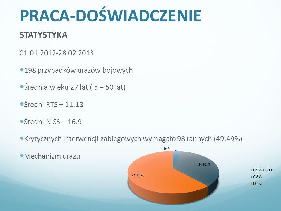 PRACA-DOŚWIADCZENIE STATYSTYKA 01.01.2012-28.02.2013 198 przypadków urazów bojowych Średnia wieku 27 lat ( 5 – 50 lat) Średni RTS – 11.18 Średni NISS – 16.9 Krytycznych interwencji zabiegowych wymagało 98 rannych (49,49%) Mechanizm urazu