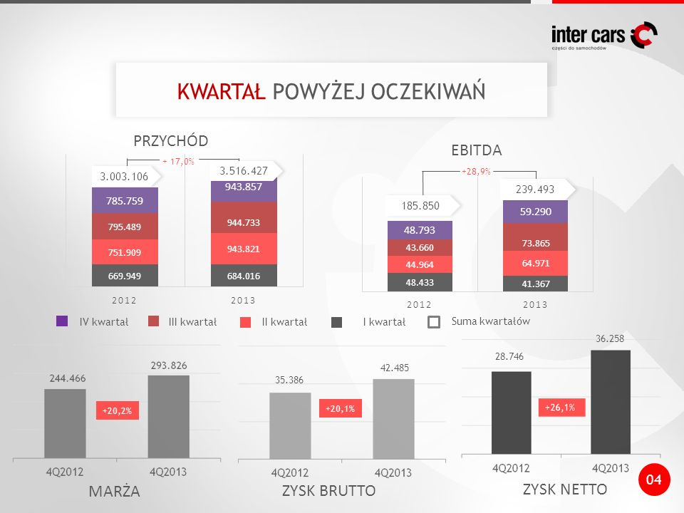 + 17,0% KWARTAŁ POWYŻEJ OCZEKIWAŃ PRZYCHÓD EBITDA MARŻA ZYSK BRUTTO ZYSK NETTO II kwartałI kwartał Suma kwartałów +28,9% +20,2% +20,1% 04 3.003.106 3.