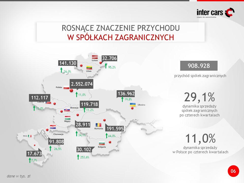 Potraktowanie magazynu dostawcy jako magazynu dystrybucyjnego IC Rozbudowa logistyki Rozwoj elektronicznych kanałów dystrybucji e-commerce i s-commerce w Polsce i krajach Europy Centralnej Grupa zakupowa dot.