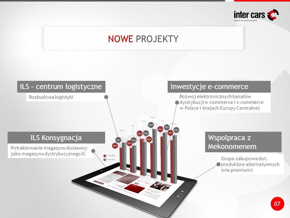 Potraktowanie magazynu dostawcy jako magazynu dystrybucyjnego IC Rozbudowa logistyki Rozwoj elektronicznych kanałów dystrybucji e-commerce i s-commerc