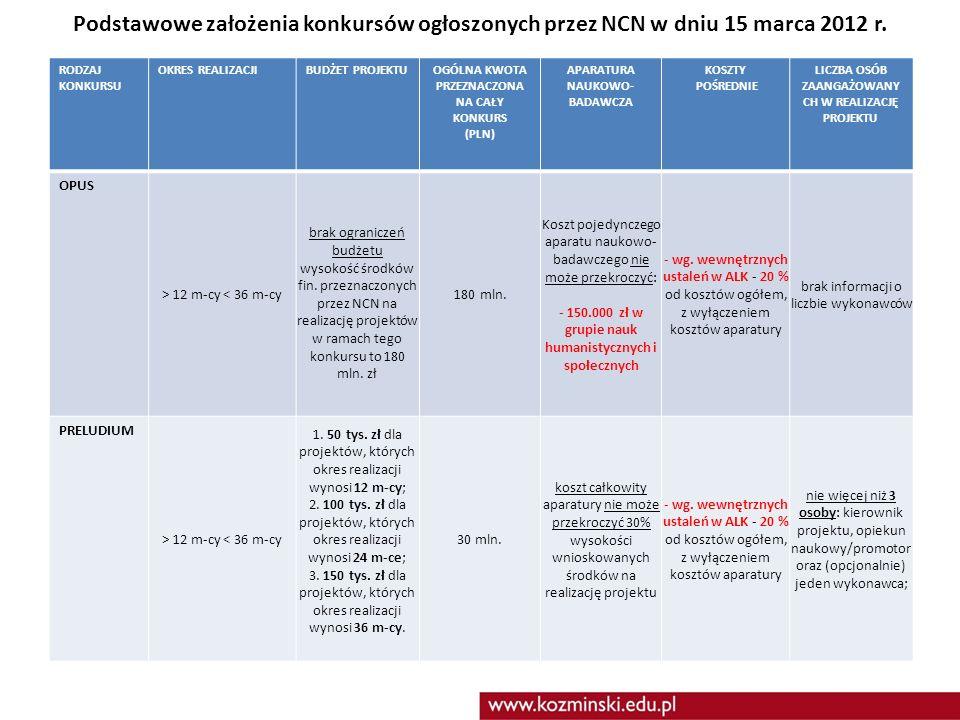 Podstawowe założenia konkursów ogłoszonych przez NCN w dniu 15 marca 2012 r. RODZAJ KONKURSU OKRES REALIZACJIBUDŻET PROJEKTUOGÓLNA KWOTA PRZEZNACZONA