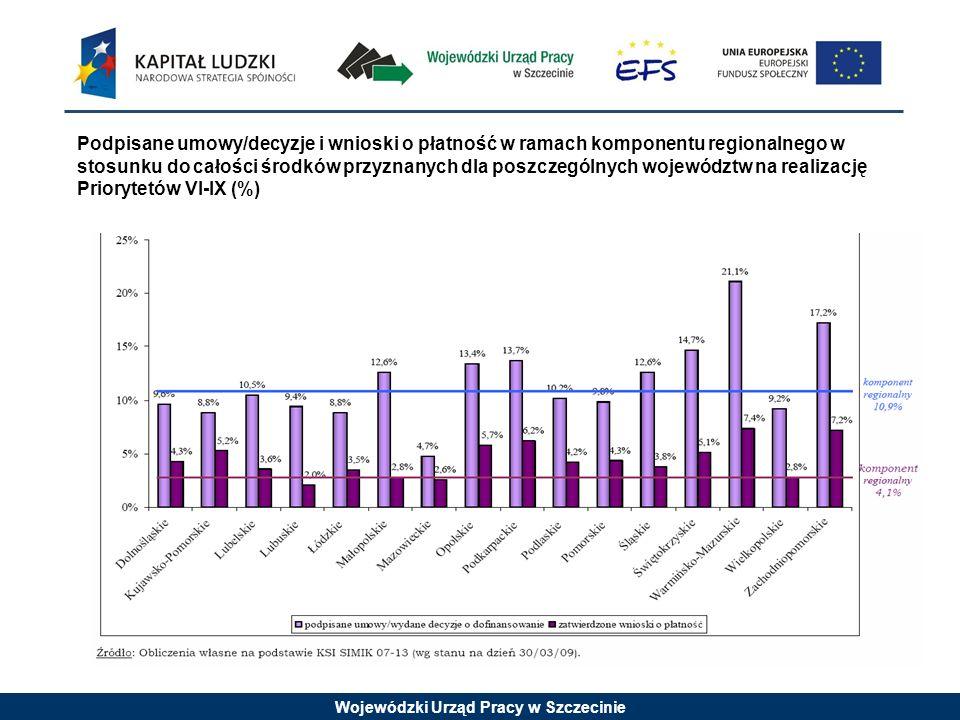Wojewódzki Urząd Pracy w Szczecinie Podpisane umowy/decyzje i wnioski o płatność w ramach komponentu regionalnego w stosunku do całości środków przyznanych dla poszczególnych województw na realizację Priorytetów VI-IX (%)