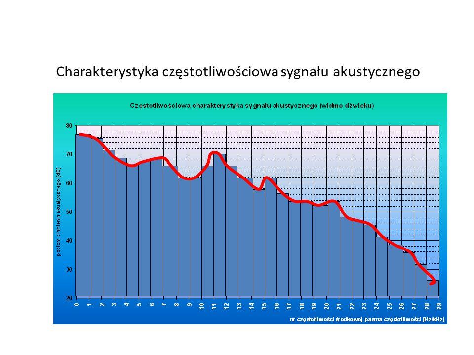 Charakterystyka częstotliwościowa sygnału akustycznego