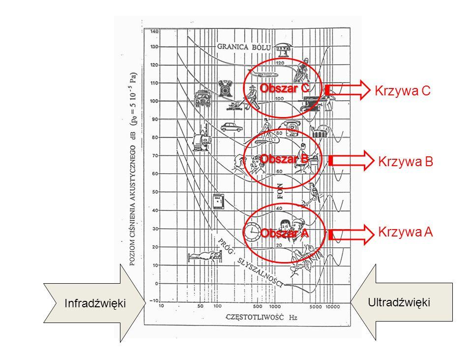 Infradźwięki Ultradźwięki Krzywa A Krzywa B Krzywa C