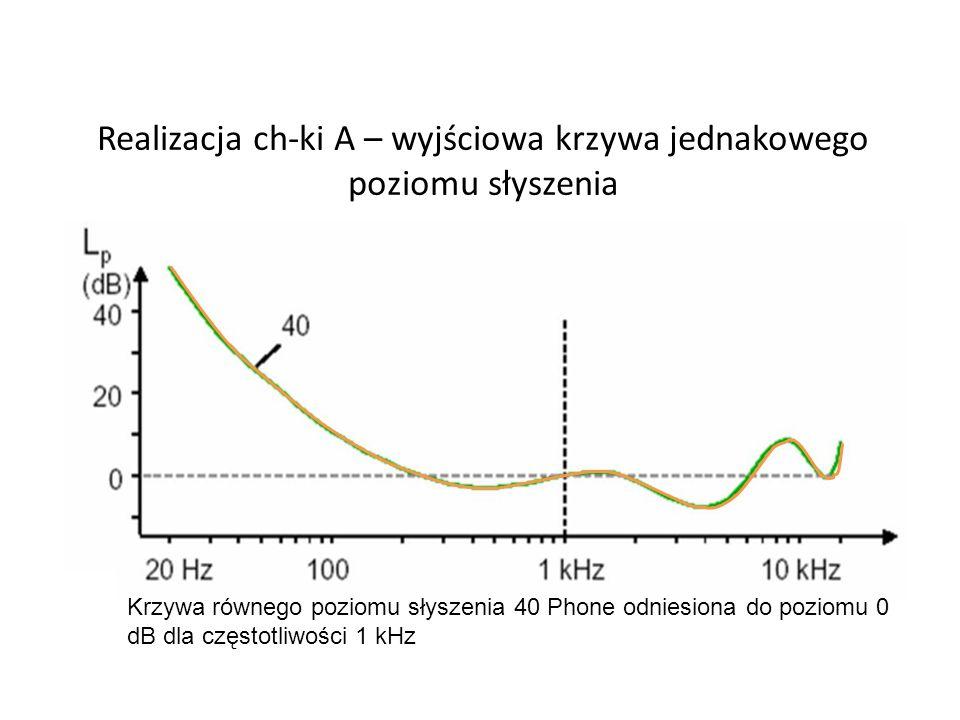 Realizacja ch-ki A – wyjściowa krzywa jednakowego poziomu słyszenia Krzywa równego poziomu słyszenia 40 Phone odniesiona do poziomu 0 dB dla częstotliwości 1 kHz
