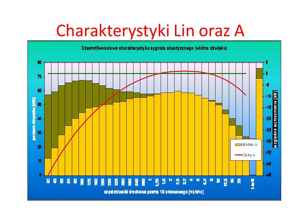 Charakterystyki Lin oraz A
