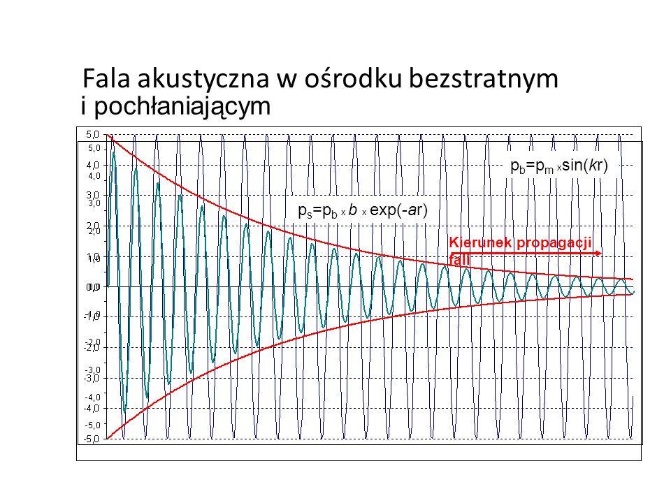 Fala akustyczna w ośrodku bezstratnym i pochłaniającym Kierunek propagacji fali p s =p b x b x exp(-ar) p b =p m x sin(kr)
