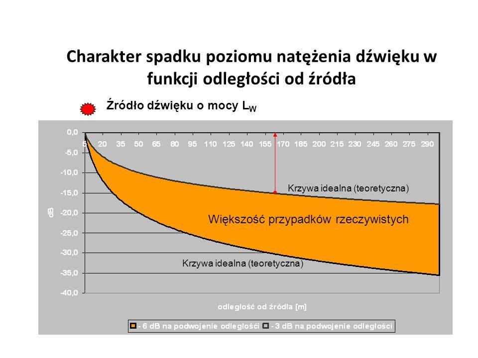 Charakter spadku poziomu natężenia dźwięku w funkcji odległości od źródła Źródło dźwięku o mocy L W Większość przypadków rzeczywistych Krzywa idealna
