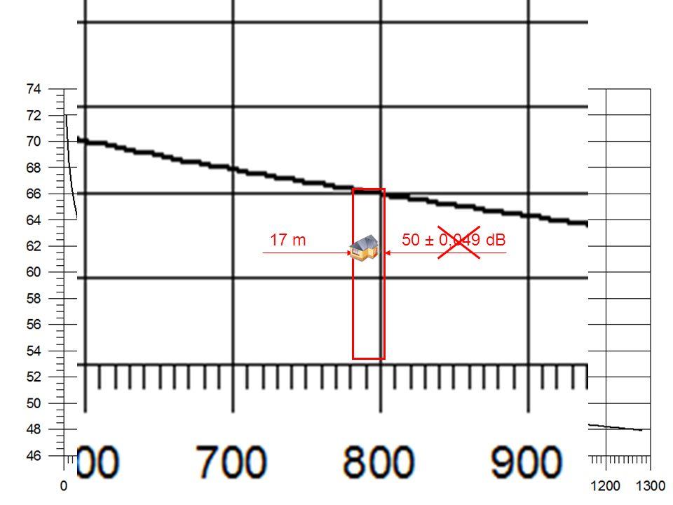 17 m50 ± 0,049 dB