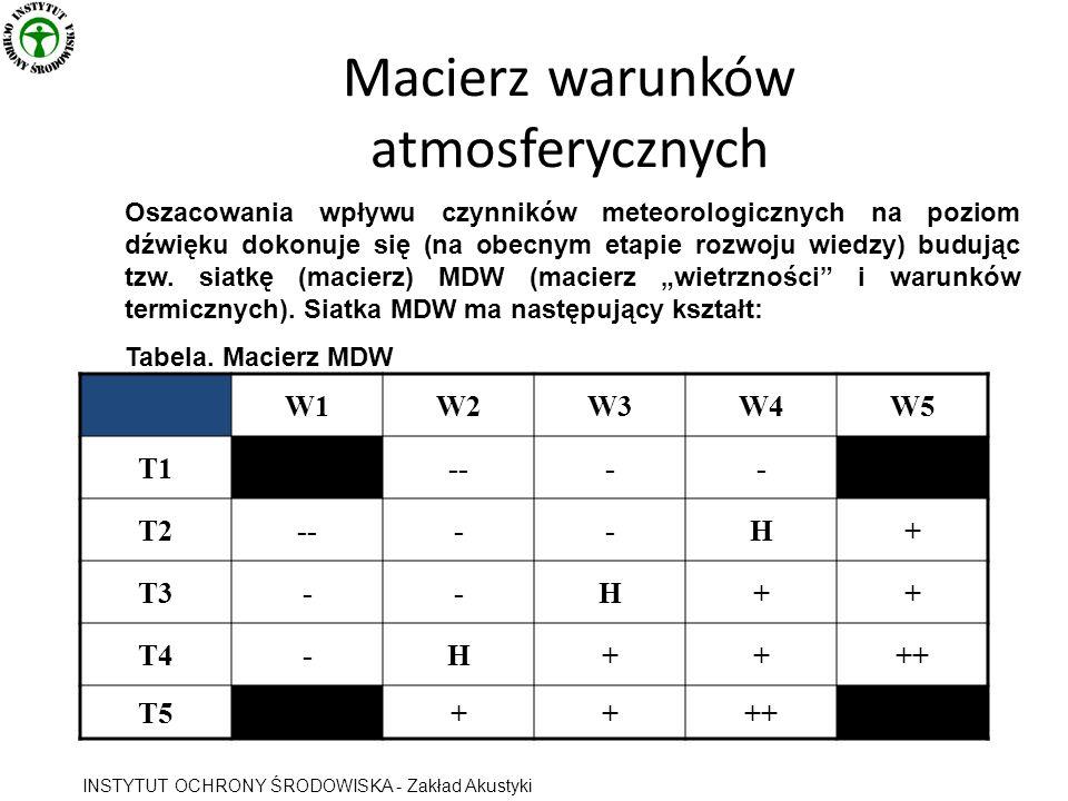 W1W2W3W4W5 T1---- T2----H+ T3--H++ T4-H++++ T5++++ Oszacowania wpływu czynników meteorologicznych na poziom dźwięku dokonuje się (na obecnym etapie rozwoju wiedzy) budując tzw.