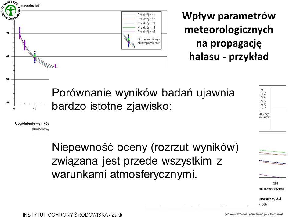 Wpływ parametrów meteorologicznych na propagację hałasu - przykład INSTYTUT OCHRONY ŚRODOWISKA - Zakład Akustyki Porównanie wyników badań ujawnia bard