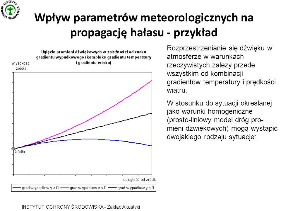 Wpływ parametrów meteorologicznych na propagację hałasu - przykład INSTYTUT OCHRONY ŚRODOWISKA - Zakład Akustyki Rozprzestrzenianie się dźwięku w atmosferze w warunkach rzeczywistych zależy przede wszystkim od kombinacji gradientów temperatury i prędkości wiatru.