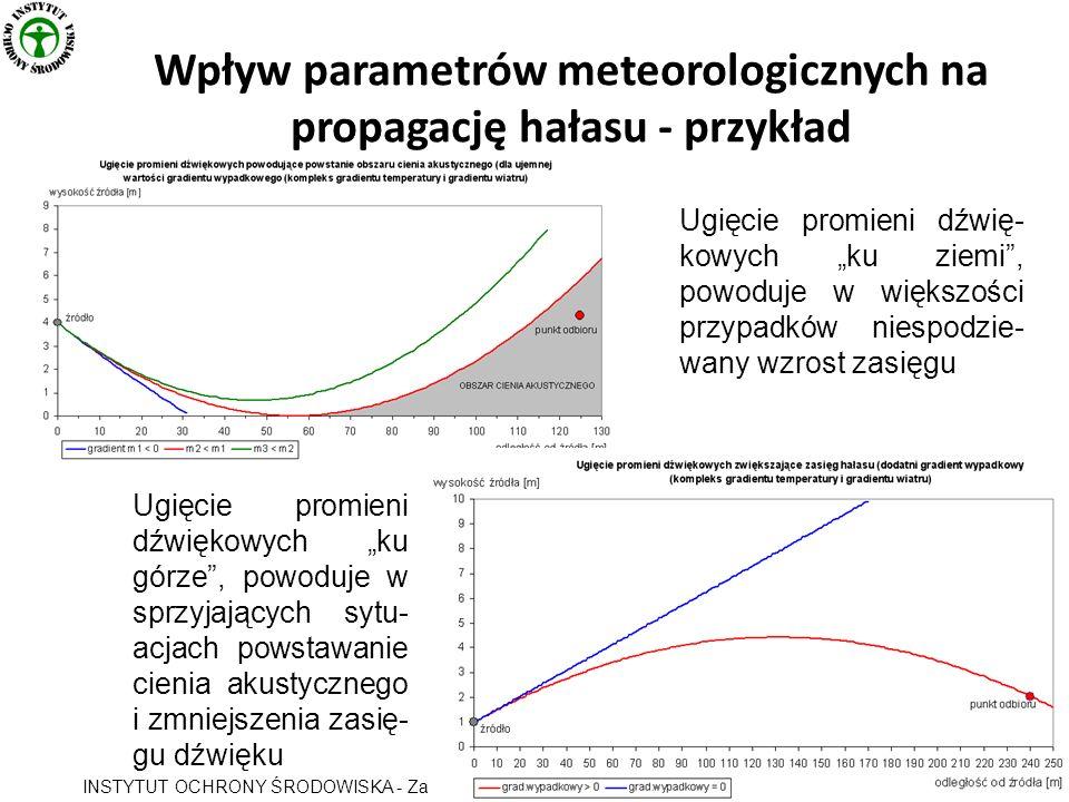Wpływ parametrów meteorologicznych na propagację hałasu - przykład INSTYTUT OCHRONY ŚRODOWISKA - Zakład Akustyki Ugięcie promieni dźwiękowych ku górze, powoduje w sprzyjających sytu- acjach powstawanie cienia akustycznego i zmniejszenia zasię- gu dźwięku Ugięcie promieni dźwię- kowych ku ziemi, powoduje w większości przypadków niespodzie- wany wzrost zasięgu
