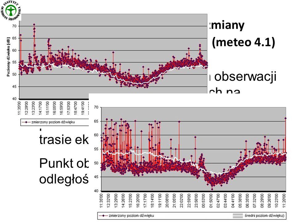 Długookresowe, dobowe zmiany parametrów meteorologicznych (meteo 4.1) 2 przykłady długookresowych obserwacji wpływu warunków pogodowych na rozprzestrzenianie się hałasu drogowego pochodzącego od intensywnego ruchu na trasie ekspresowej.