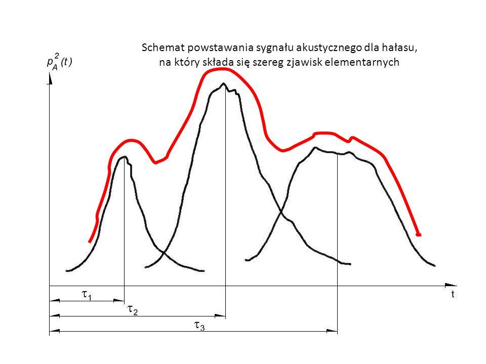 Schemat powstawania sygnału akustycznego dla hałasu, na który składa się szereg zjawisk elementarnych