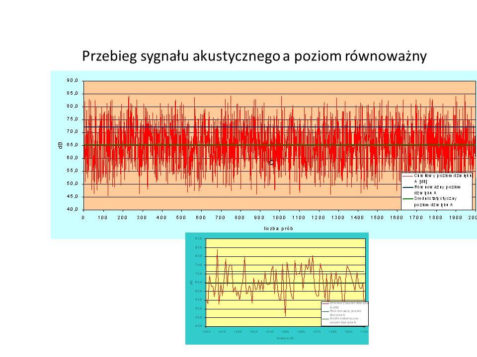 Przebieg sygnału akustycznego a poziom równoważny