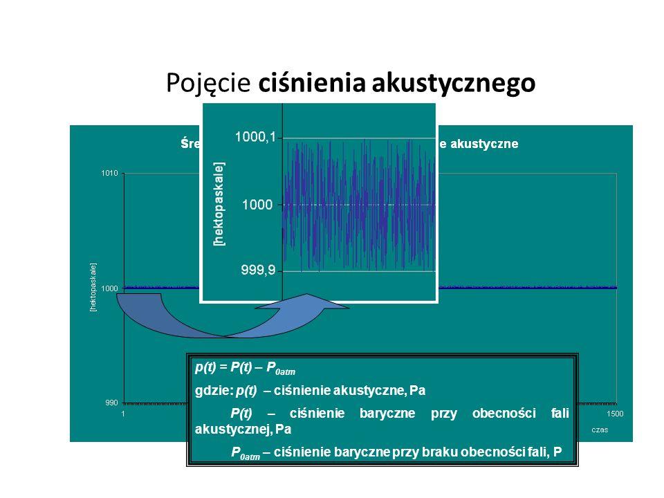 Pojęcie ciśnienia akustycznego p(t) = P(t) – P 0atm gdzie: p(t) – ciśnienie akustyczne, Pa P(t) – ciśnienie baryczne przy obecności fali akustycznej, Pa P 0atm – ciśnienie baryczne przy braku obecności fali, P
