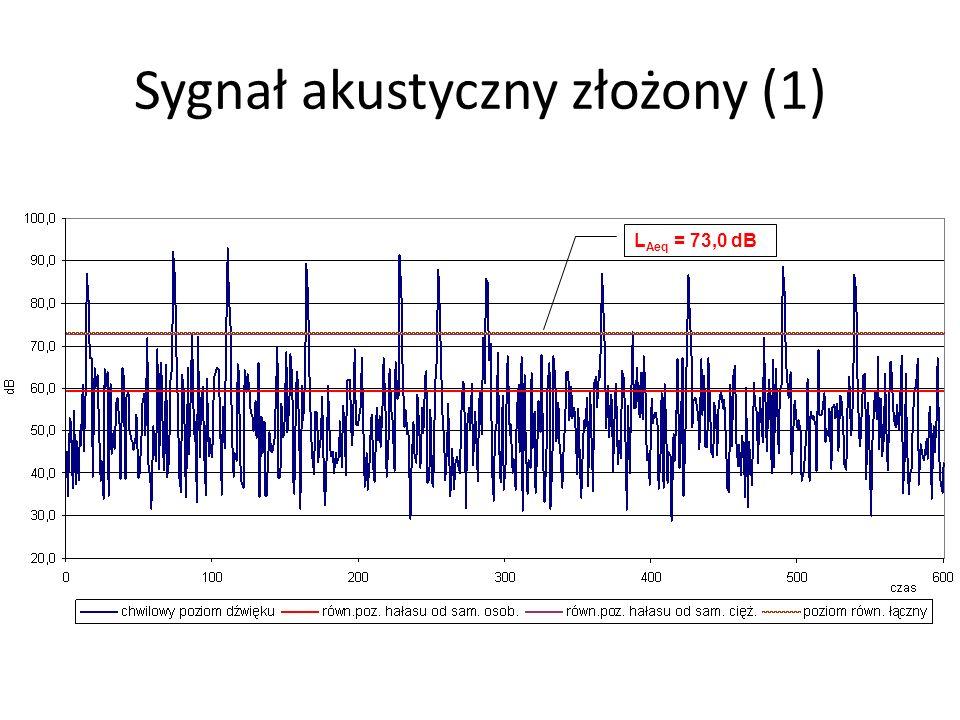 Sygnał akustyczny złożony (1) L Aeq = 59,3 dB Aeq L Aeq = 72,8 dB L Aeq = 73,0 dB