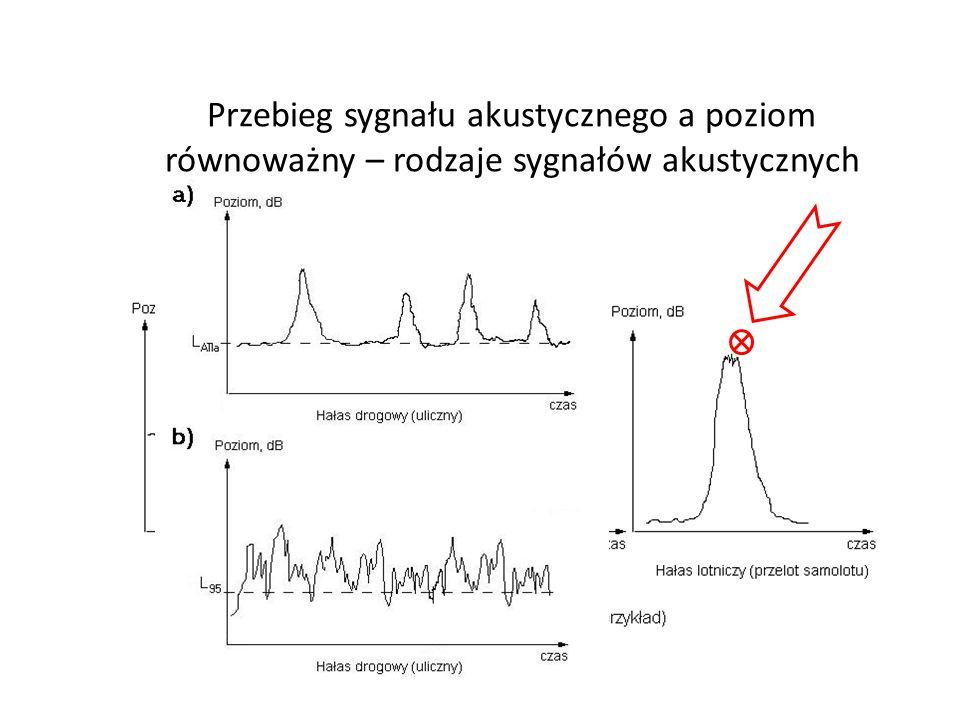 Przebieg sygnału akustycznego a poziom równoważny – rodzaje sygnałów akustycznych