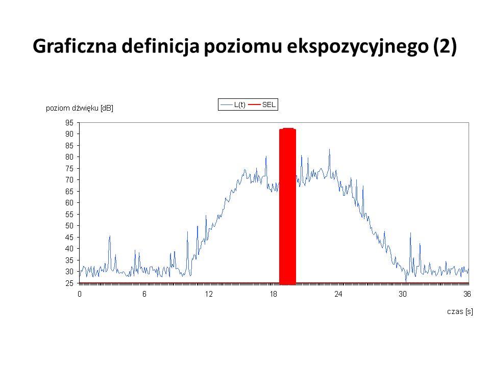 Graficzna definicja poziomu ekspozycyjnego (2)