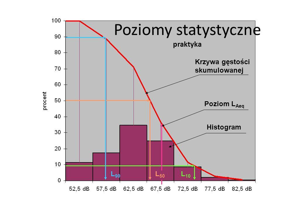 Poziomy statystyczne praktyka L 90 L 50 L 10 Histogram Krzywa gęstości skumulowanej Poziom L Aeq