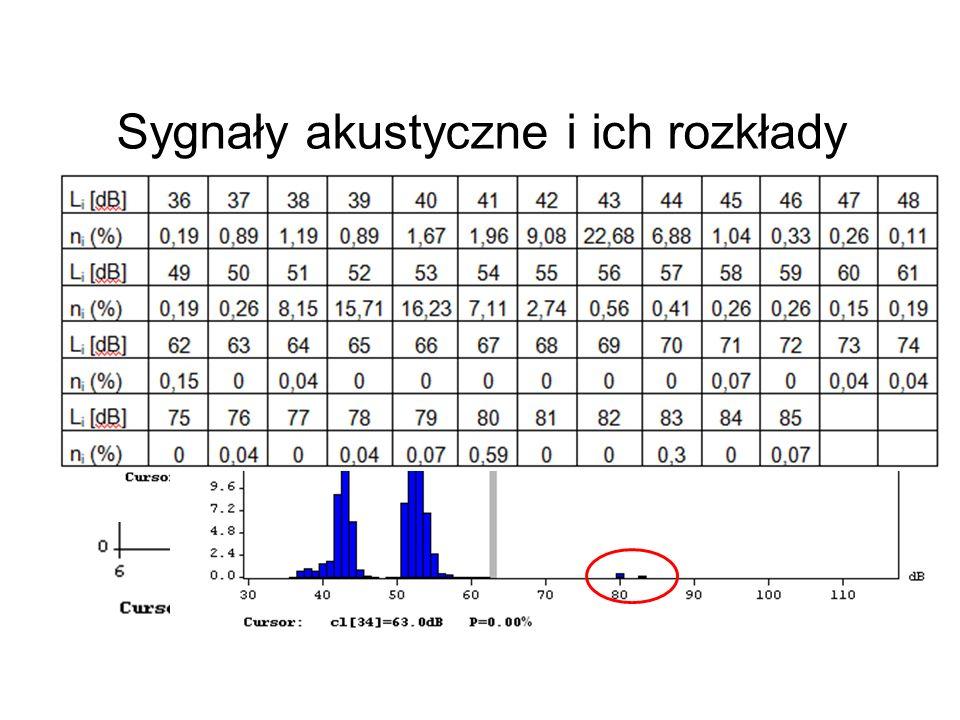 Sygnały akustyczne i ich rozkłady L Aeq = 61 dB