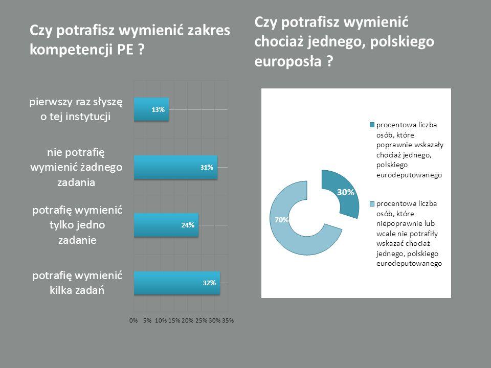 Czy potrafisz wymienić zakres kompetencji PE .