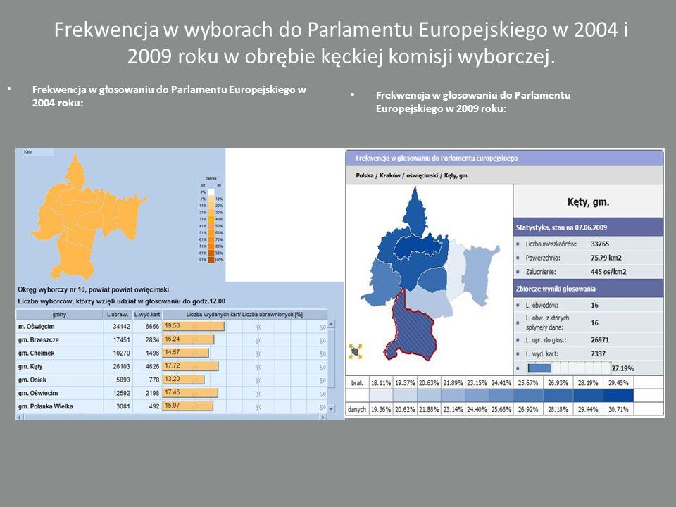 Frekwencja w wyborach do Parlamentu Europejskiego w 2004 i 2009 roku w obrębie kęckiej komisji wyborczej.