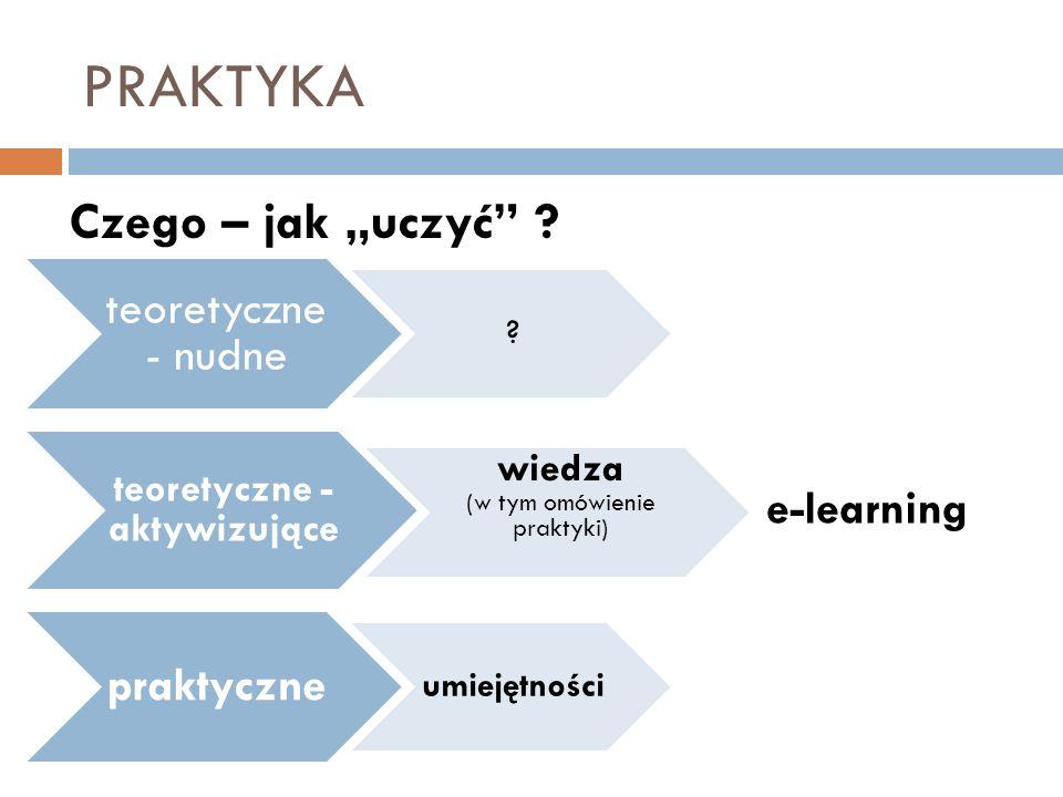 PRAKTYKA teoretyczne - nudne ? teoretyczne - aktywizujące wiedza (w tym omówienie praktyki) praktyczne umiejętności Czego – jak uczyć ? e-learning