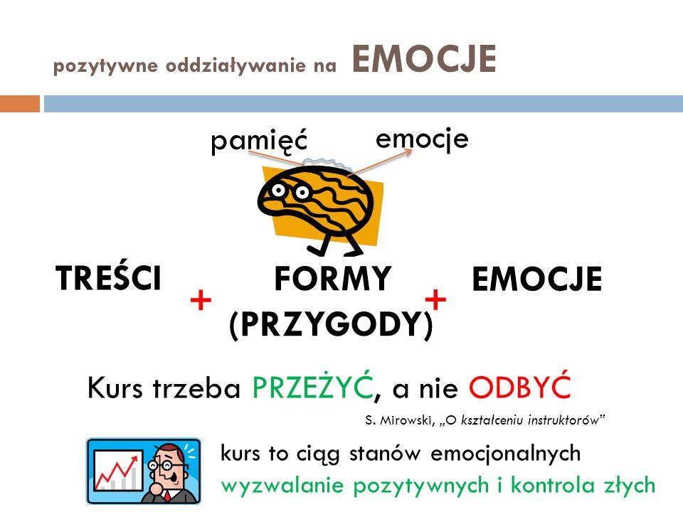 pozytywne oddziaływanie na EMOCJE pamięć emocje TREŚCI FORMY (PRZYGODY) EMOCJE + + Kurs trzeba PRZEŻYĆ, a nie ODBYĆ S. Mirowski, O kształceniu instruk